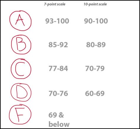 Grading System Bust?