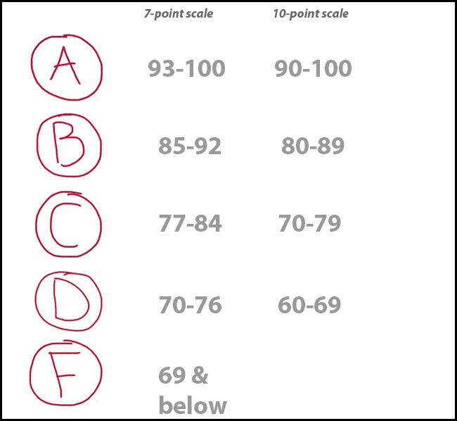 Grading System Bust The Medieval Times